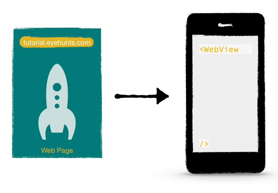 Android WebView app Example in Kotlin android studio