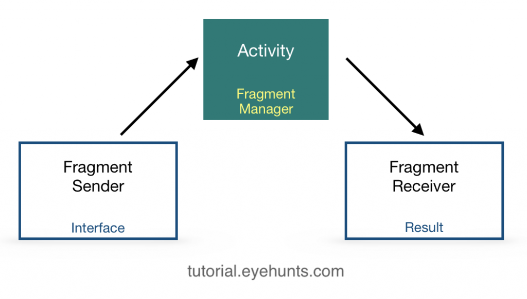 Basic Communication between two fragments example