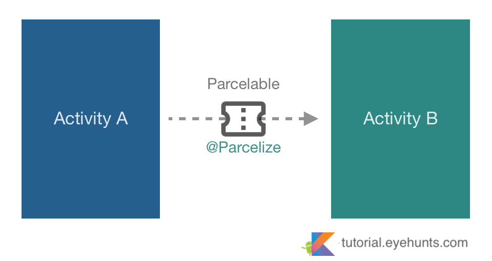 Parcelable Android Pass Data between Activity in Kotlin Parcelize example