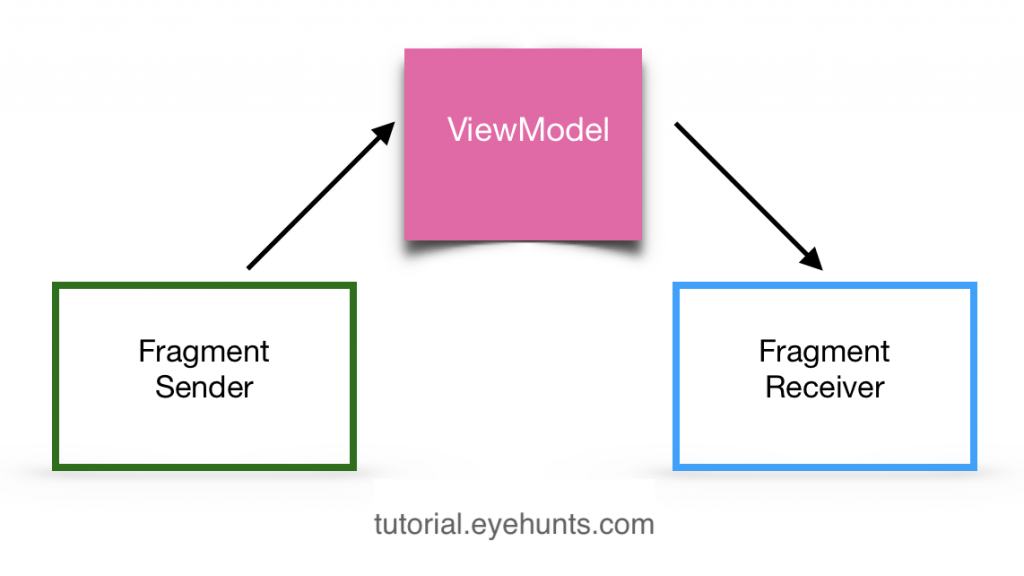 Share data between fragments used ViewModel examples