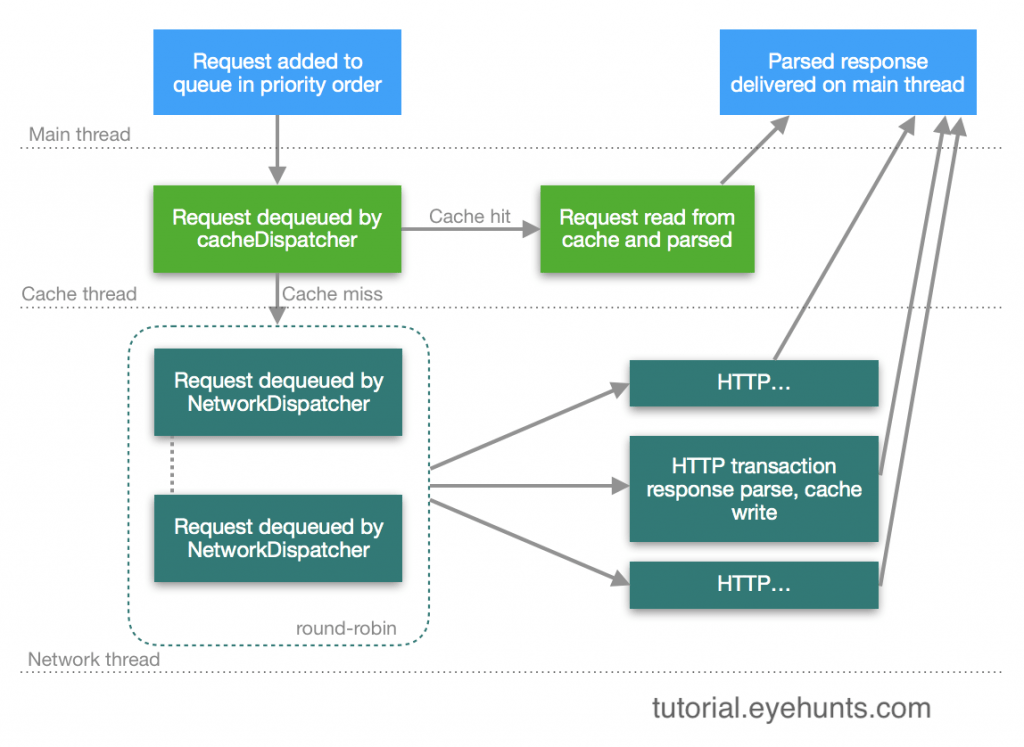 Volley android example and tutotiral HTTP GET