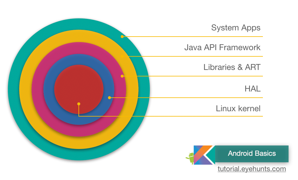 What is Android Architecture Platform Architecture
