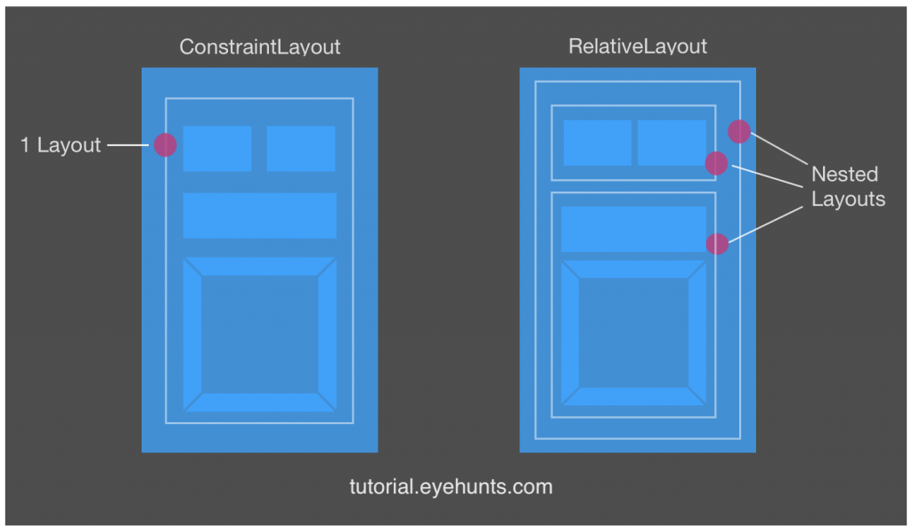 what is Differences between ConstraintLayout and RelativeLayout