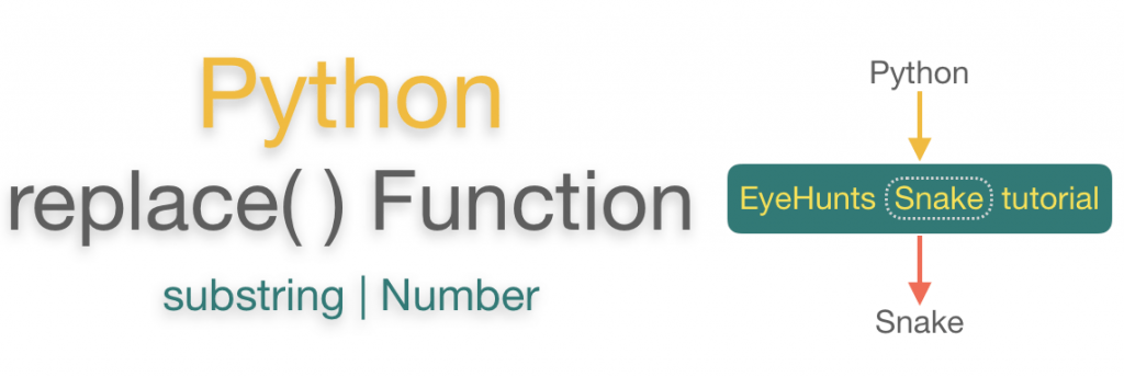 Python string replace function | Examples method