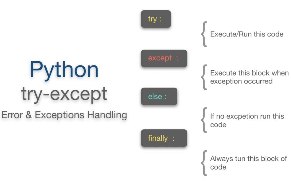 Python try except   Finally   Else   Print Error Examples ne