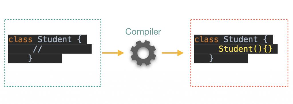 Default constructor in java example