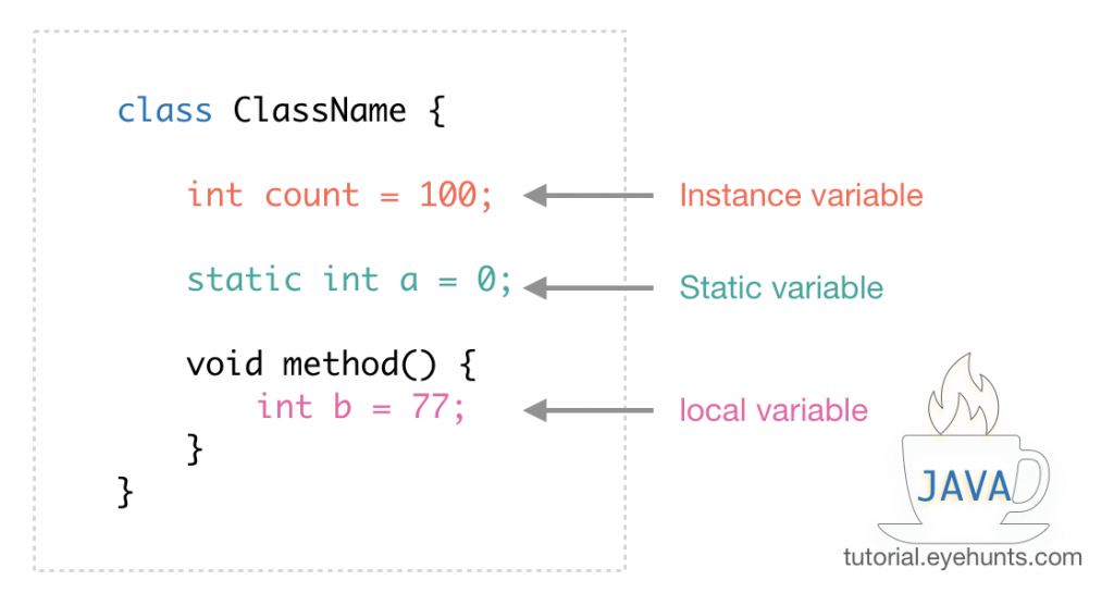 Examples of All types Variables in Java static, Instance and local