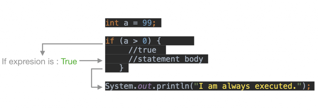How Java if statement works example?