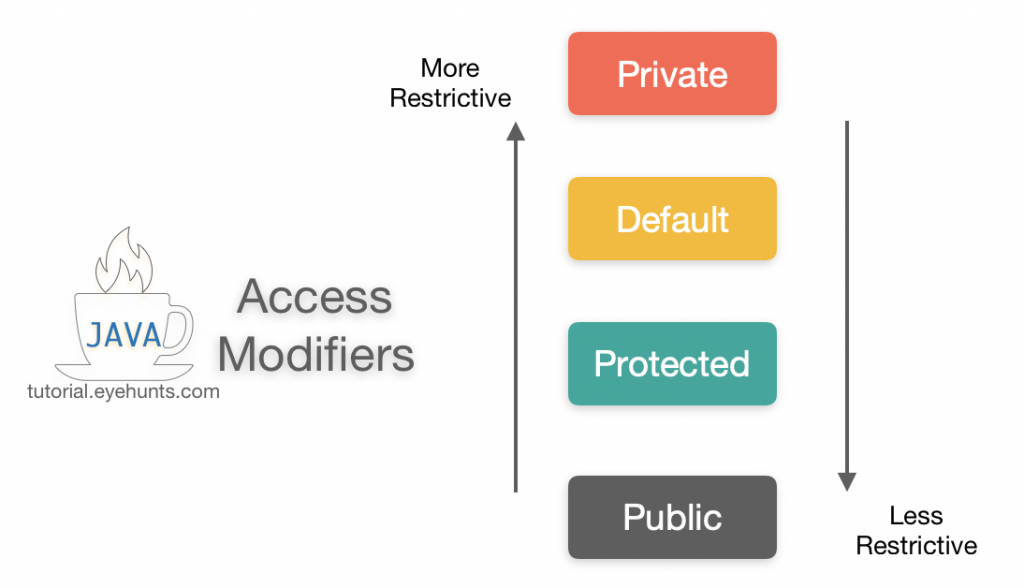 Java Access Modifiers ,Default, Public, Protected & Private tutorial example