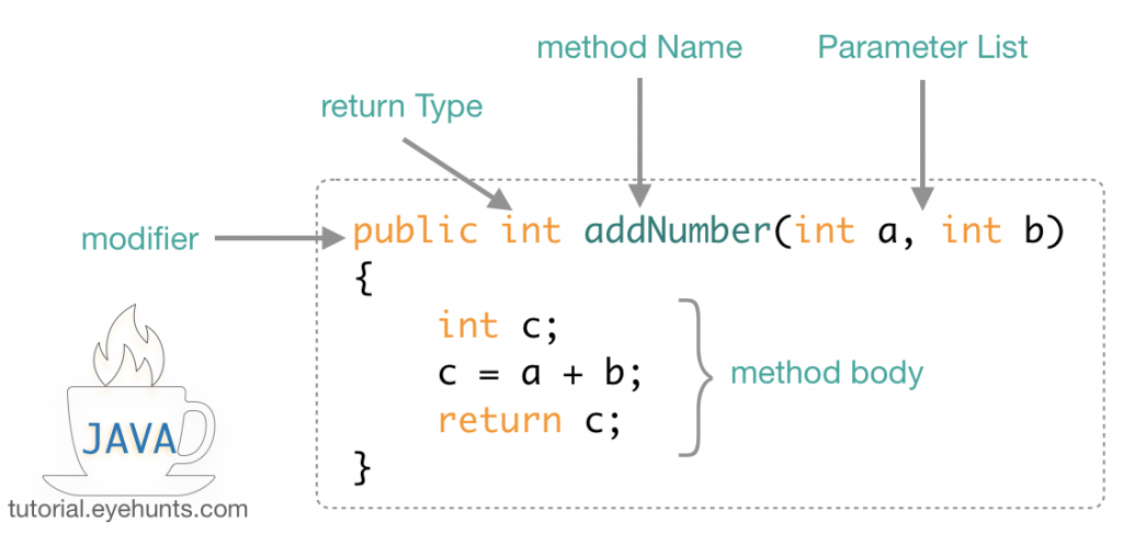 Java Methods overview Parameters Methods example syntax
