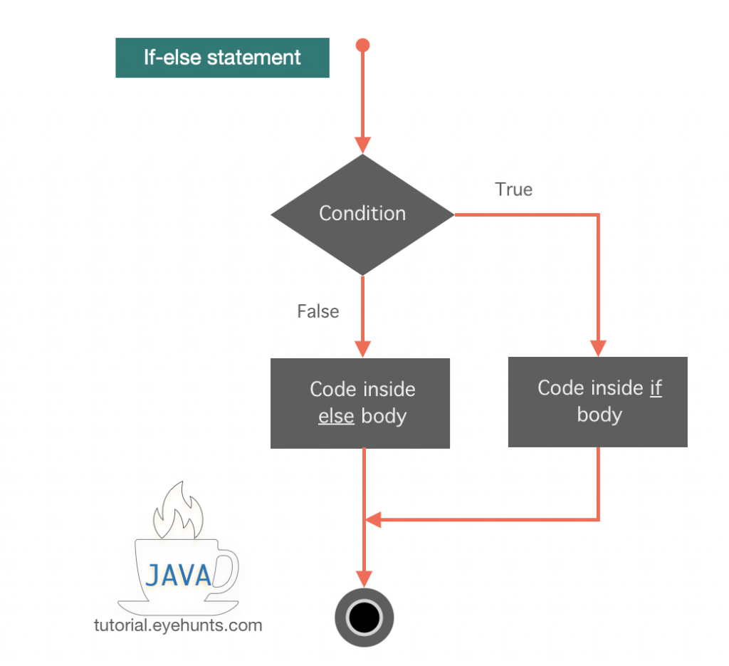 Java if statement ,Java if-else statement example