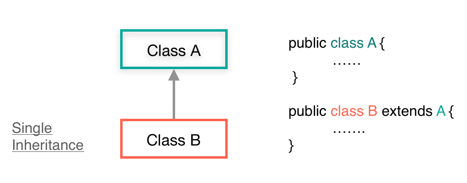 Example ofSingle Inheritance in Java with code