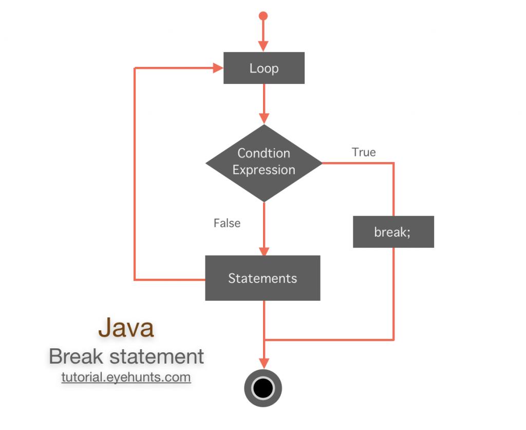 Flow Diagram ofJava break how it works