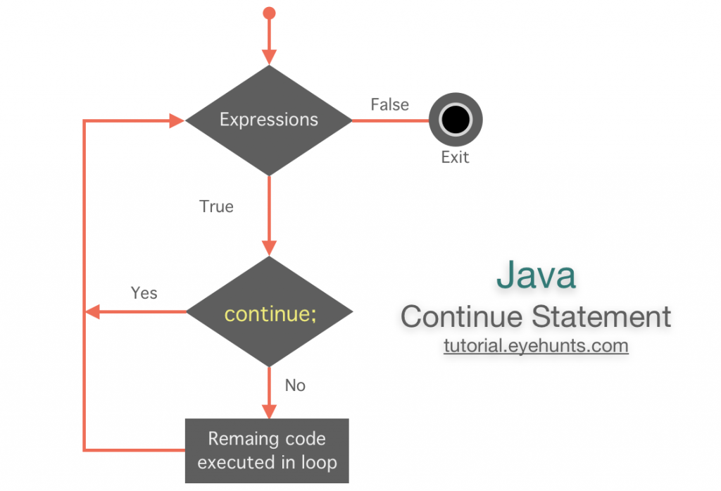 Flow diagram Java Continue Statement withExamples