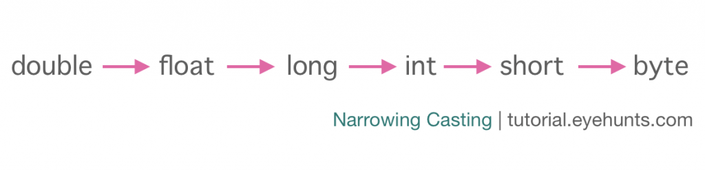 Java Narrowing Casting Need Explicit Conversion example