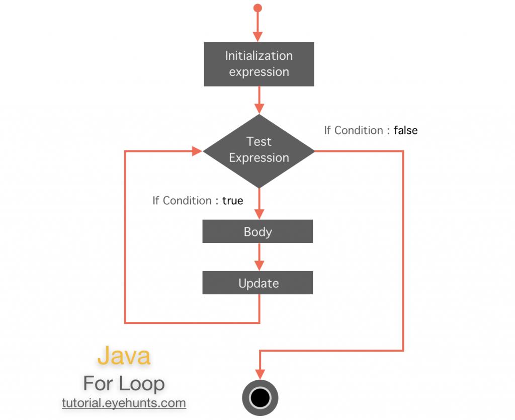 how java for Loop Flowchart Diagram example