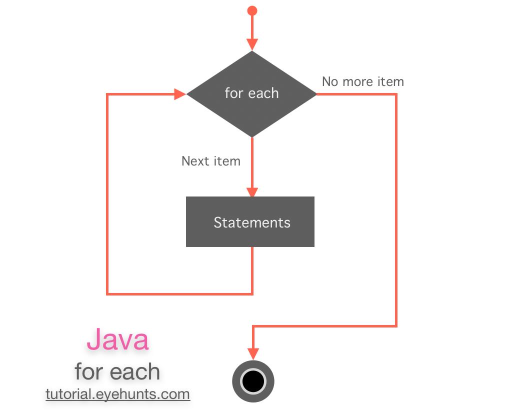 java for each Flowchart Diagram