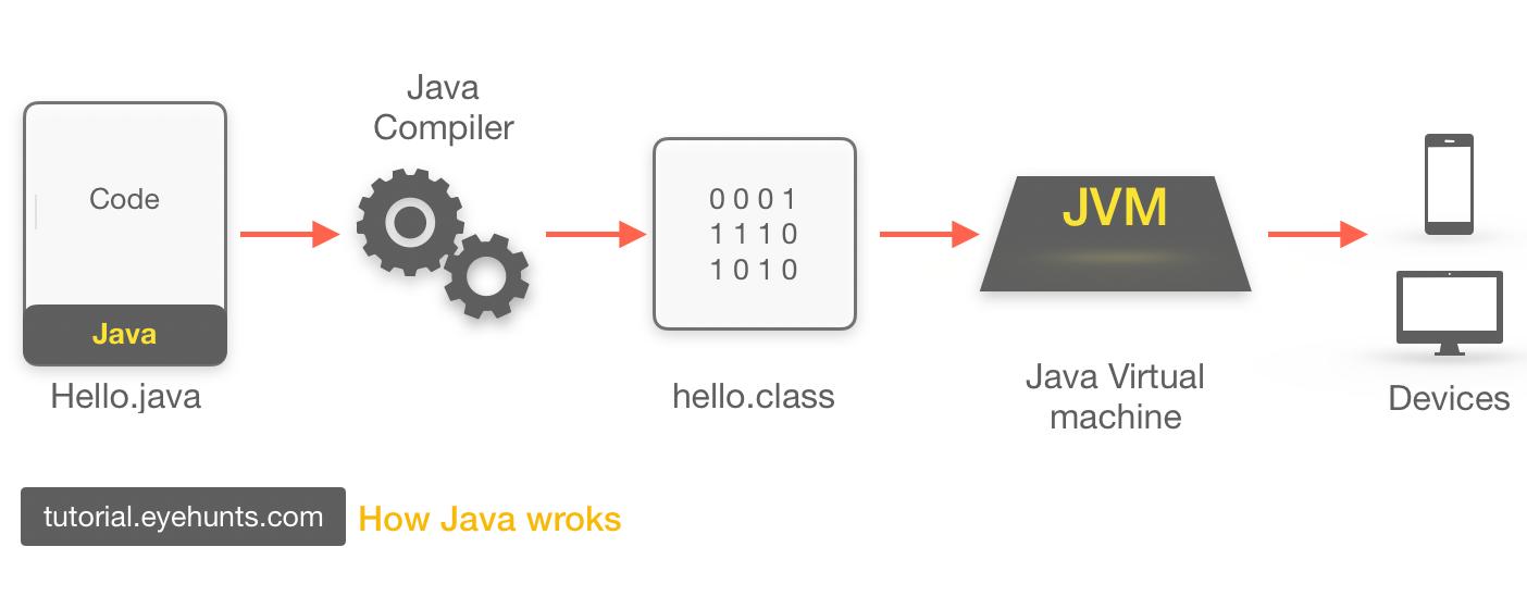 How java program run