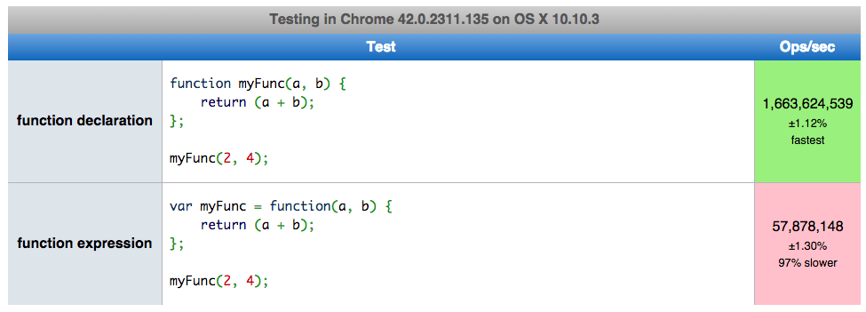 Function declarations and expression performance