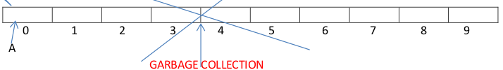 arraylist java collection