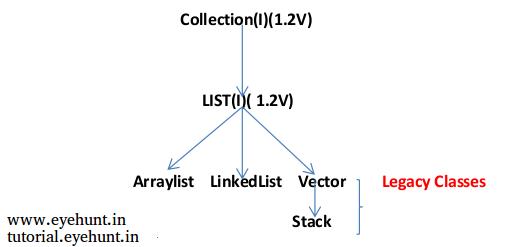 java list collection