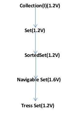 java navigable set collection