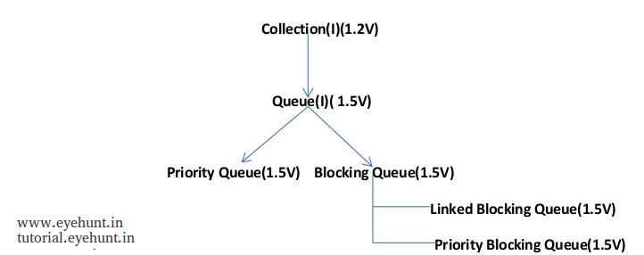 java queue collection