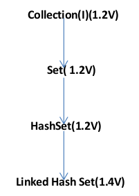 java set interface collection framework