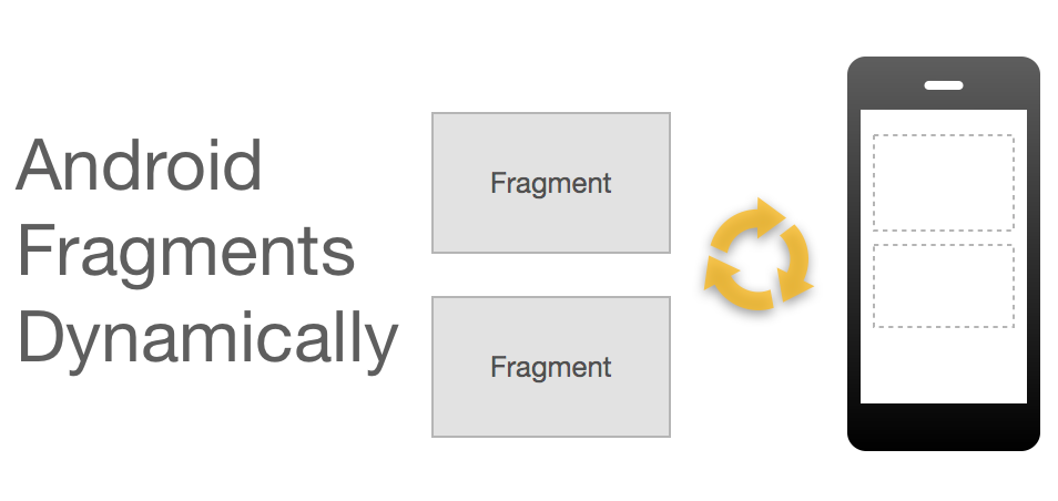Creating and Using Android Fragments dynamically