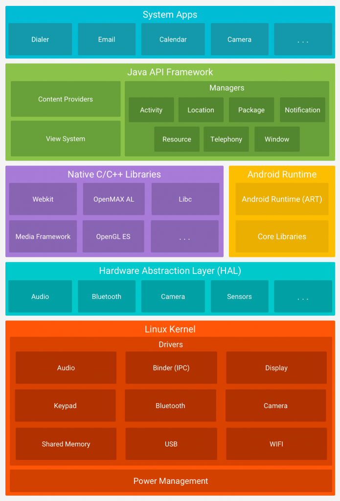 What is Android Architecture Platform Architecture eyehunt