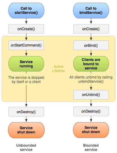 android service lifecycle