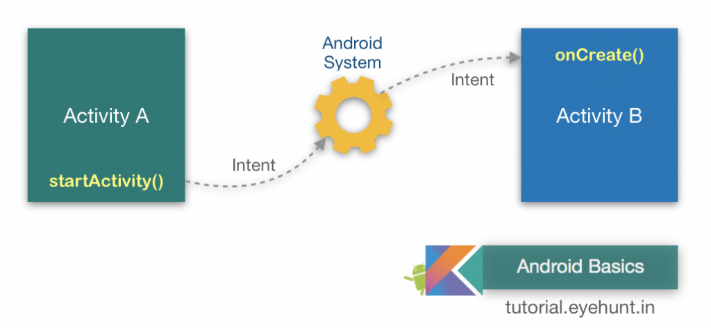 what is Android Intent and example