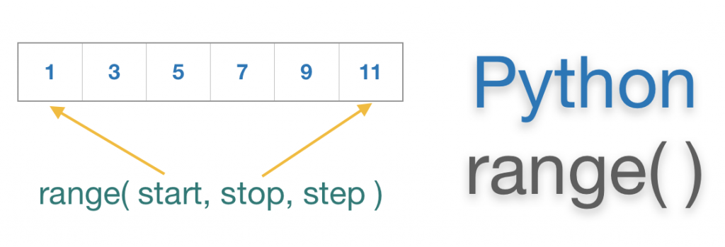 Python Range() Function Tutorial with Example