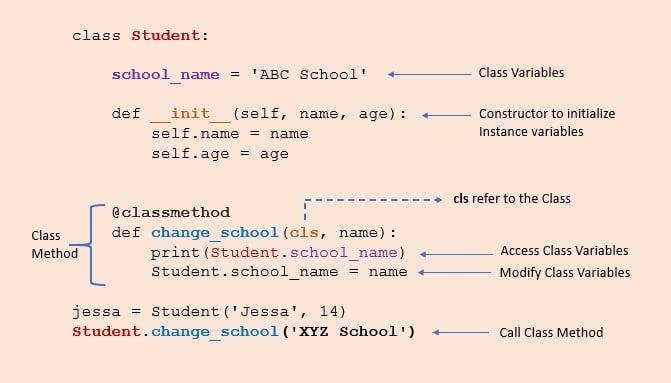 Python class method Implementation demonstration